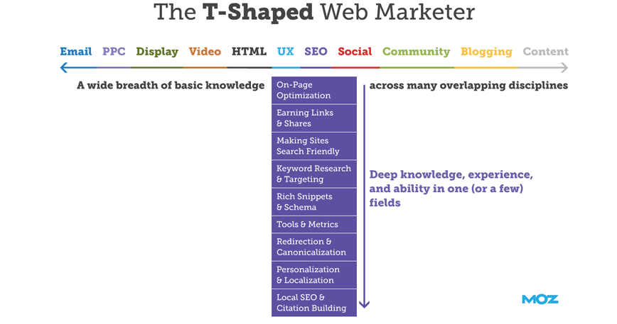 T-Shaped marketer can lead b good digital marketing career