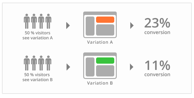 Experimental result of A/B testing in SEO