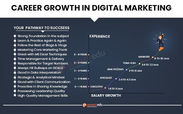 Career in Digital Marketing: Growth and Salary