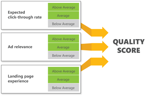 Quality Score Ratings in PPC