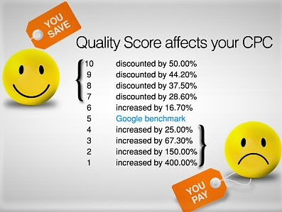 Quality Score impact in Google Ads