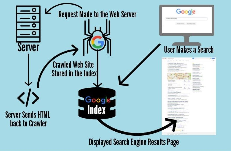 SEO interview question on Google Crawling and indexing process