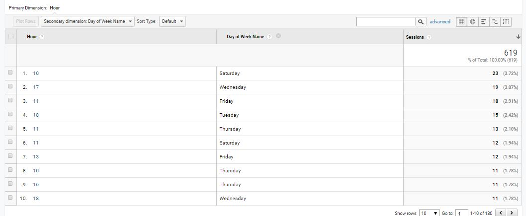 hours report in Google Analytics