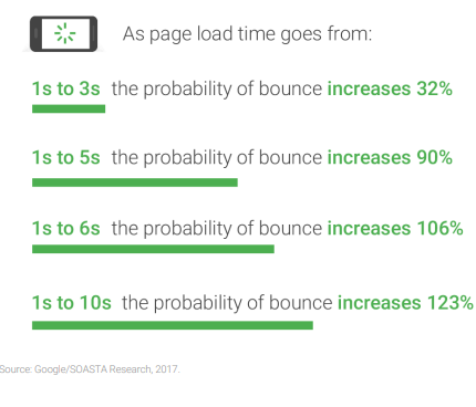 mobile page load speed