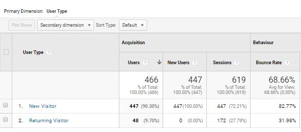 new visitors vs returning visitors metrics in Google Analytics