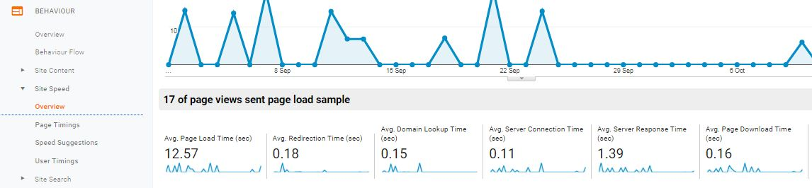 site speed reports in Google Analytics