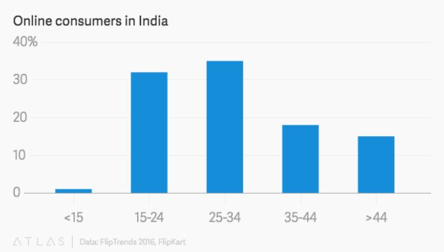 Demographics of Online Consumers in India