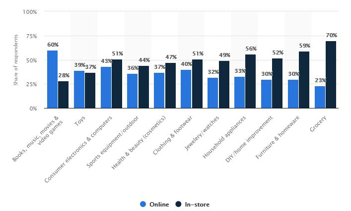 Online Preferences by users