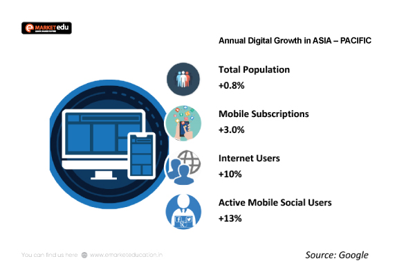 Annual Digital Growth in ASIA – PACIFIC